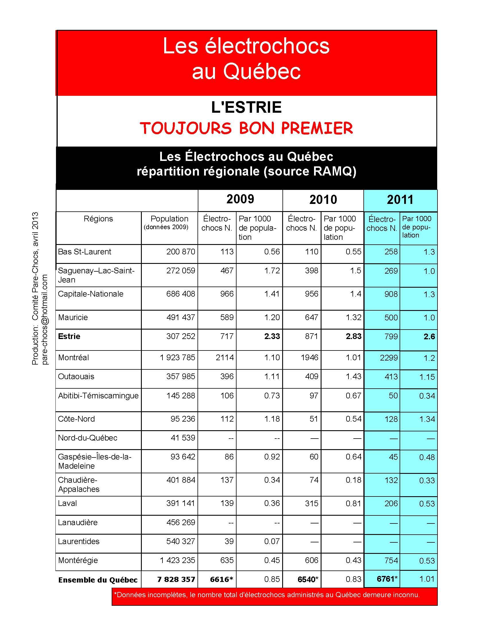 Compilation des électrochocs administrés par région au Québec 2009-2010-2011